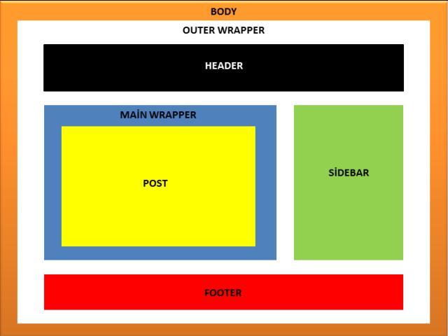 how to design blogger template on xml code resellerratings. Black Bedroom Furniture Sets. Home Design Ideas