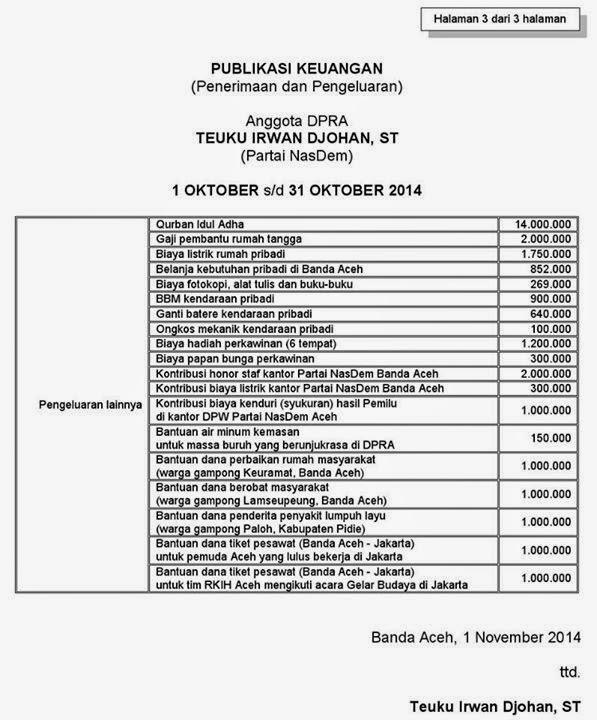 Publikasi Keuangan Angggota DPRA teuku irwan johan