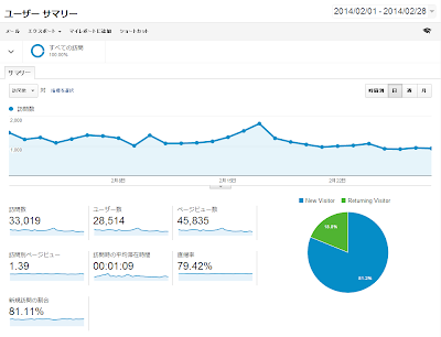 Google Analytics 2014年2月データ