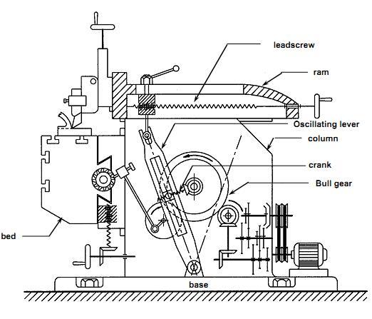 bridgeport vertical mill diagram bed bridgeport mill head