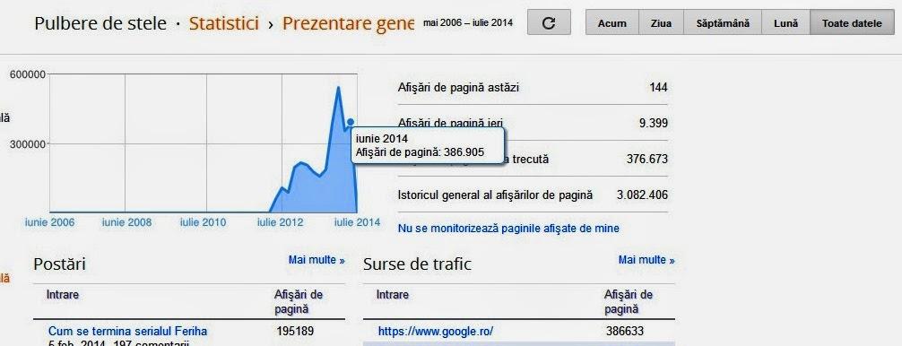 Statistici iunie 2014