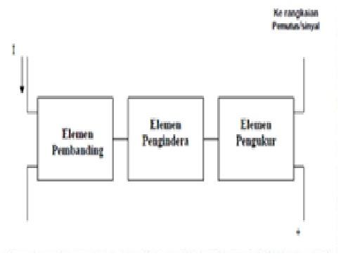 kumpulan materi  proteksi pada transmisi tenaga listrik