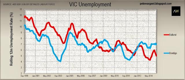 VIC unemployment