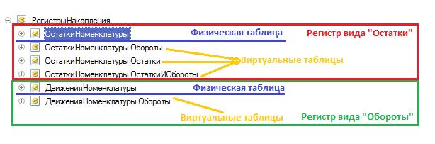 """Физические и виртуальные таблицы в зависимости  от вида регистра (""""Остатки"""" или """"Обороты"""")"""