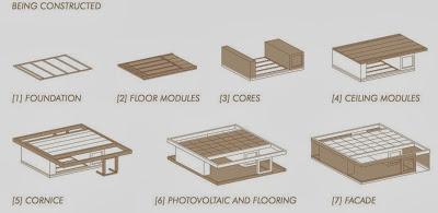 La forma de construcción de casa energía solar
