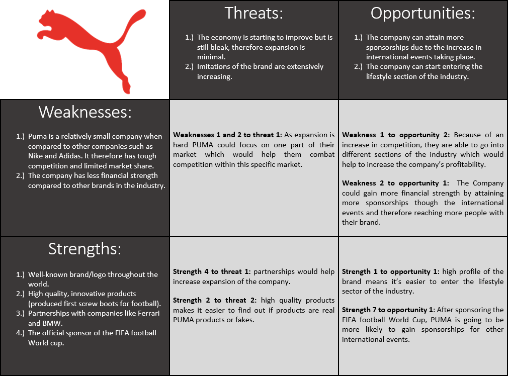 swot analysis of puma shoes Marketing and puma in order to understand the situation, puma must do swot analysis and the lifestyle fitness-shoes company puma is popular for.