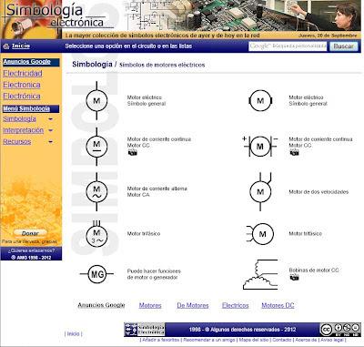 Símbolos de motores eléctricos