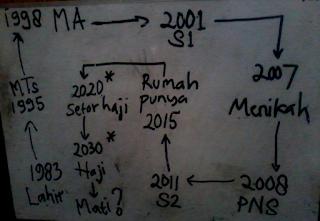 Diagram Alir Hidup Noor Ridhwan