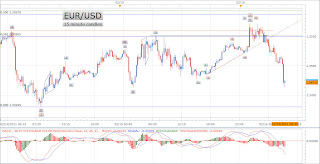 "EUR USD+2 16 11+15m EUR/USD   February 16, 2011   15 minute candles. ""Double three"" combination . ."