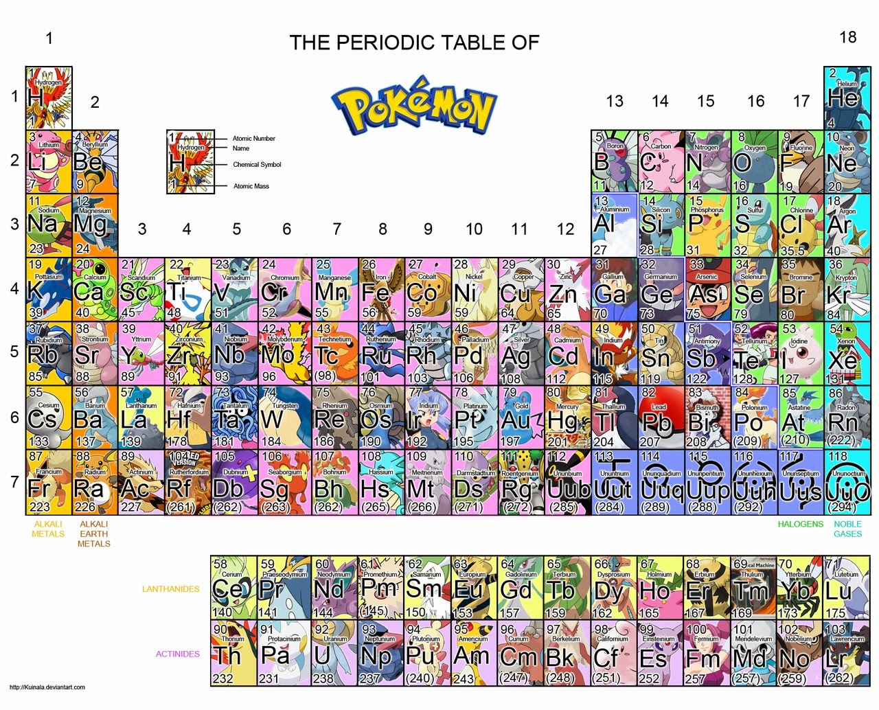 Sciencemix 2016 tabla peridica de pokmon urtaz