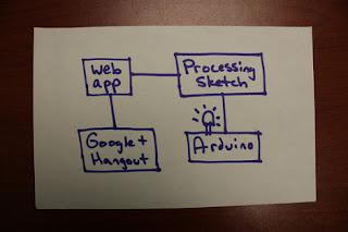 Google+ Hangout e Arduino