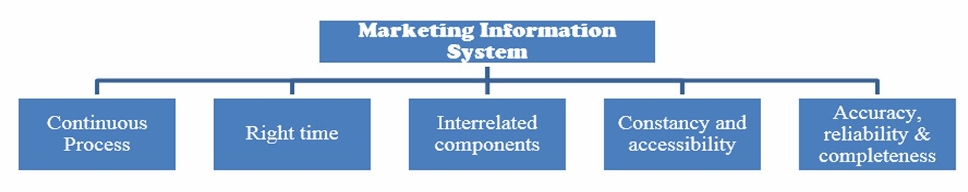 importance of marketing system