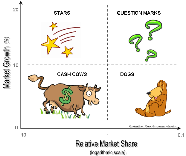 the boston matrix market analysis By applying the boston matrix analysis to the  position of a cash cow on the matrix considering its high market share and  the writepass journal.