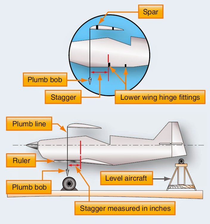 safety position in planes