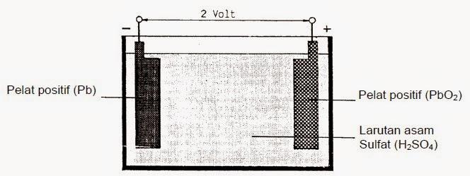Konstruksi Sel Baterai Aki Mobil Dan Motor