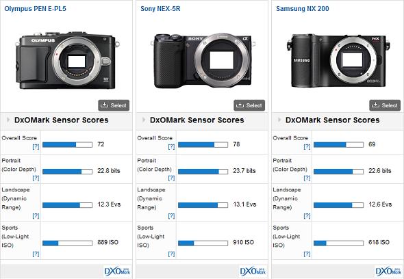 Immagine con le valutazioni dei sensori di E-PL5, NEX 5R e NX 200 secondo DxOmark