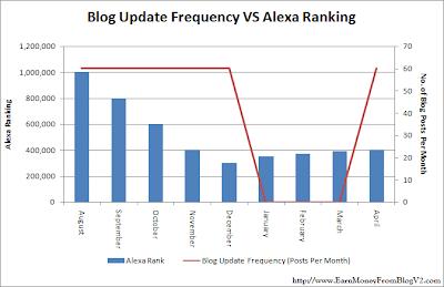 graph of blog update vs alexa rank