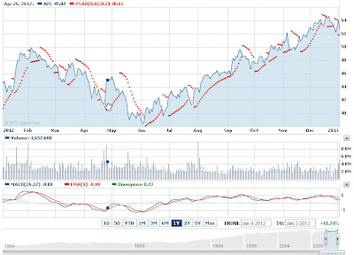 Aflac Inc AFL stock prediction 2013