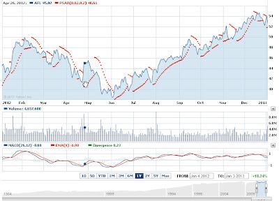Aflac Inc AFL stock prediction 2013