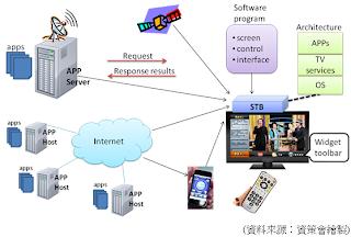 概述聯網電視設備之整體架構