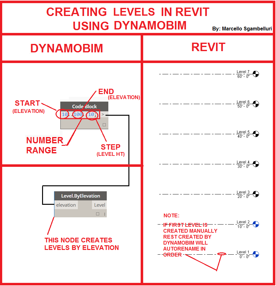 How to create levels in Revit using DynamoBIM