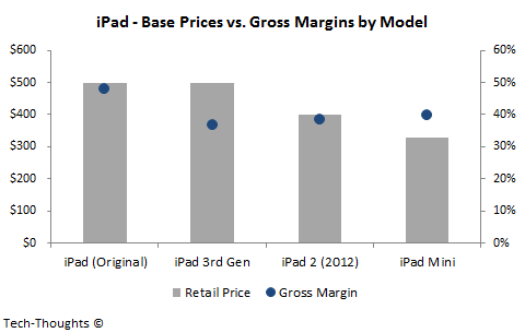 iPad - Retail Prices vs. Gross Margins