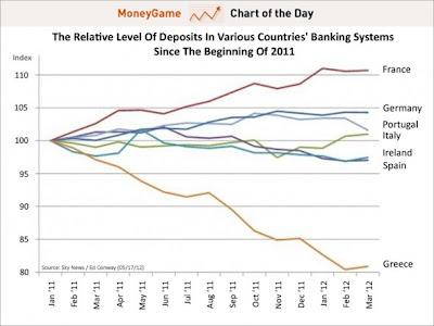Deposits Chart