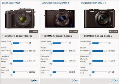 Nikon P7800 vs Canon G16, Nikon P7800, kamera digital baru, kamera DSLR, Full HD video, digital filter, Sony DSC RX100II, Panasonic DMC-LF1, Olympus Stylus1, art filter, layar vary angle, kamera baru, lensa zoom