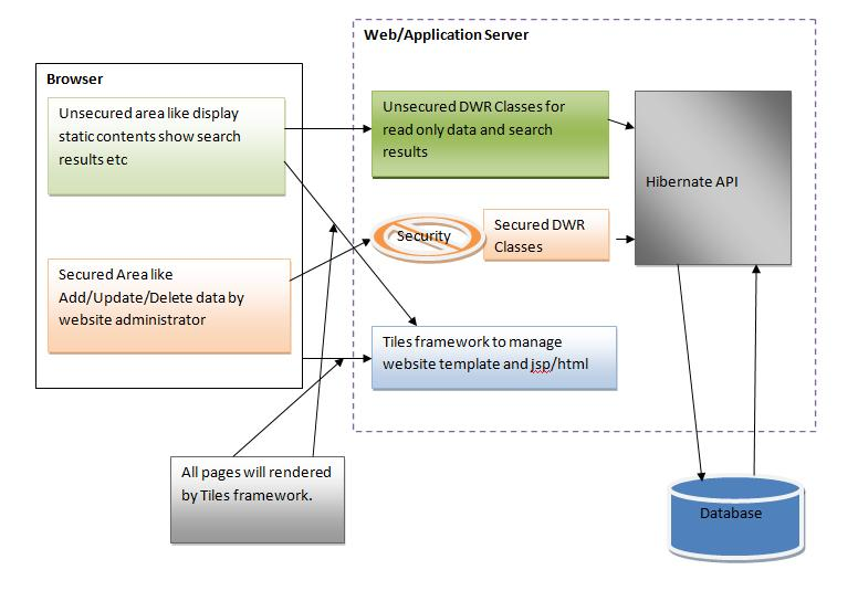 Tiwari 39 s j2ee blog a website architecture using tiles for Struts 2 architecture