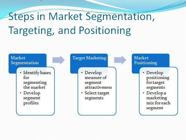 segmentation targeting and positioning Segmentation, targeting, differentiation, and positioning strategies, is the  process of selecting market segments that are most attractive to the firm,  marketing.