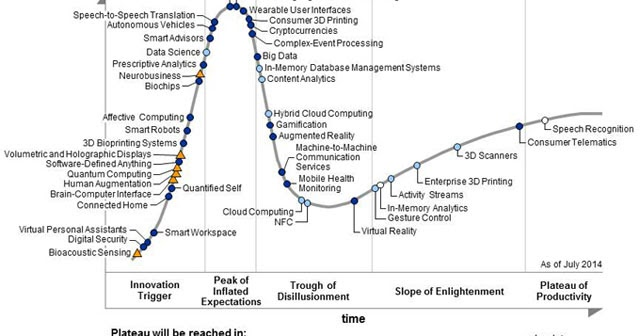 [Chart] Technologies currently at the peak of the Hype Cycle