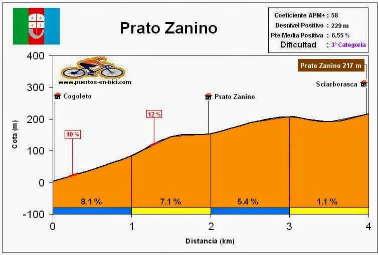 Altimetría Perfil Prato Zanino