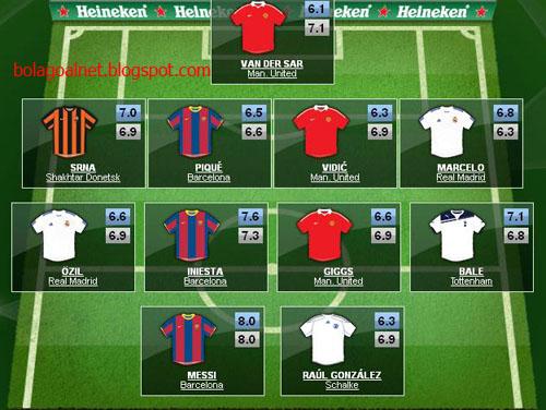 Daftar 11 Pemain Terbaik Liga Champion 2010/2011 Pilihan UEFA