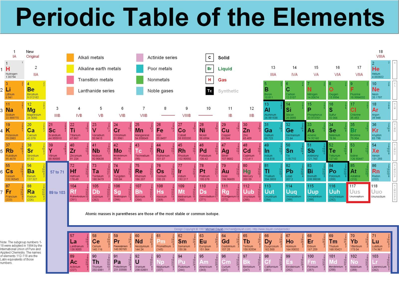 Cst4u gambar sistem periodik unsur g urtaz Choice Image