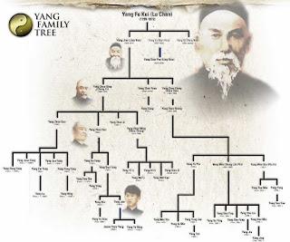 Tai Chi family