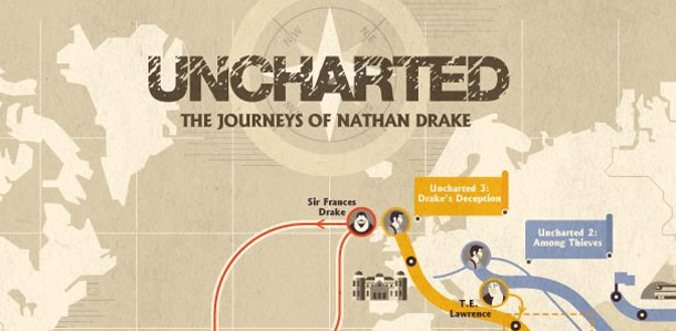 Uncharted Infographic