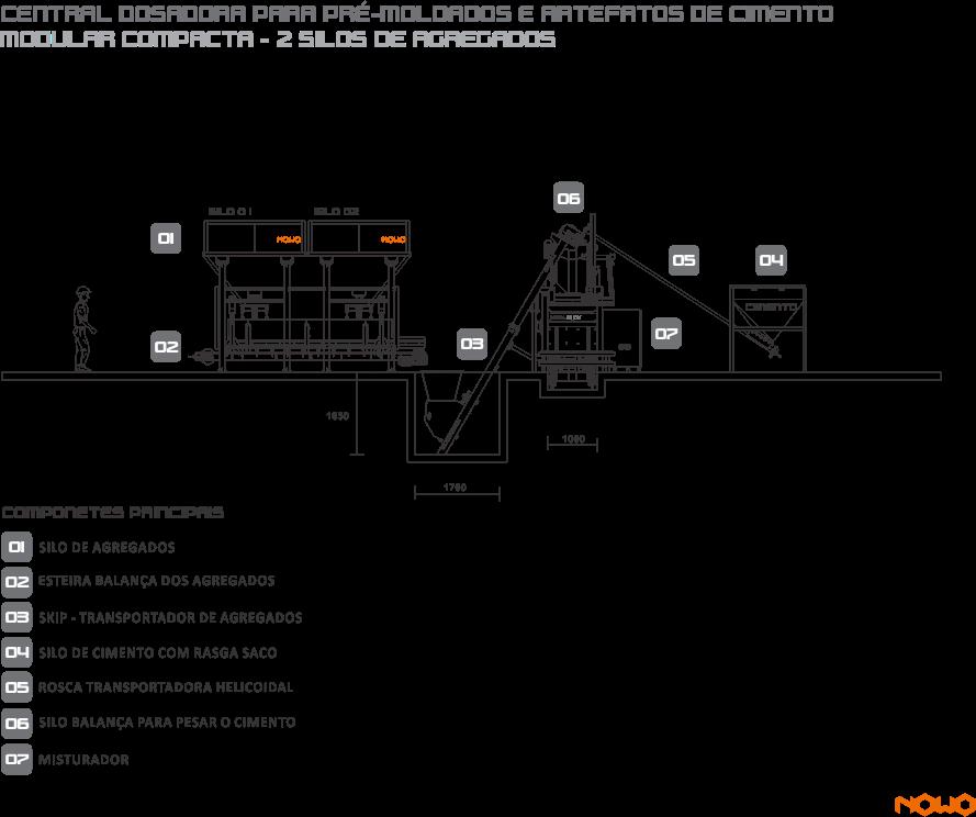 Silos de Agregado, Aggregate Silos,  Silos de Agregado, Sistema de pesagem de Agregados, Aggregate Weighing, System Sistema de Pesaje de Agregados,Esteira Transportadora, Transfer Conveyor, Cinta Transportadora, Silo de Cimento, Cement Silo Silo de Cemento, Silo de Cimento Rasga Saco, Bag tearing cement silo,  Silo de Cemento Rasga-Bolsa, Esteira do Sistema de Pesagem, Weighing System Conveyor, Cinta del sistema de pesaje, Balança de Cimento Cement Scales,  Balanza de Cemento, Transportador Helicoidal, Screw Conveyor,  Transportador Helicoidal, Sistema de Dosagem de Água, Water Dosing System, Sistema de Dosificación de Agua, Sistema de Dosagem de Aditivo,  Additive Dosing System, Sistema de Dosificación de Aditivo, Automação Painel Elétrico Central, Electric Panel Automation Center, Automatización Panel Eléctrico Central, Misturador Planetário, Planetary Mixer , Mezclador Planetario, Central de Concreto para alimentação de Caminhão Betoneira, Batching Plant to feed Concrete Mixer Truck. Central de hormigón para alimentación de Camión Hormigonera, Usina Dosadora ;  Dosing ; Usina Dosificadora   Dosador de água com pré-determinador que proporciona economia e redução de perdas Bomba d' água  Compressor de ar  Painel elétrico de comando para operação da central dosadora Moega rasga saco para cimento, NOWO, NOWO MÁQUINAS, central de concreto, construção civil, máquina de bloco de concreto; máquina de fazer telha de concreto; máquina para fabricação de telha de concreto;  máquina de telha de concreto;  dosagem de concreto, nowo, nowo máquinas, dosagem automatizada, togo, towgo, to-go, caminhão betoneira; batch plant batching plant, concrete plant, Planta de hormigón, misturador de concreto,  www.nowomaquinas.com CONCRETE ROOF TILE MACHINERY  concrete roof tile plant