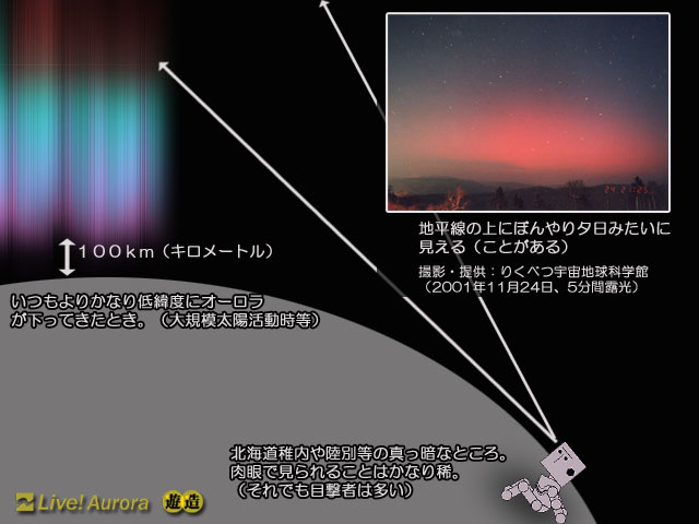 図内写真提供:りくべつ宇宙地球科学館 (SARアークは描いておりません)... Live!オーロ
