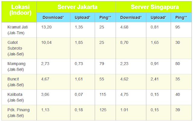 Uji Kecepatan Bolt MF90 di Jakarta