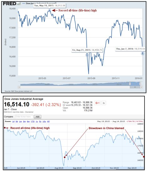 The DOW fell from 18,312  to 16,540 over 8 months.