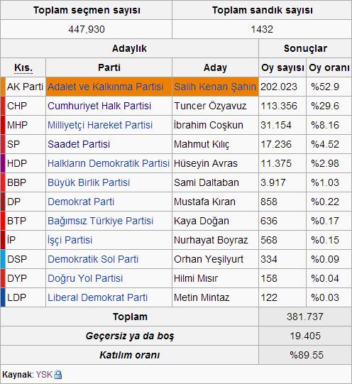 2014 Pendik Seçimleri