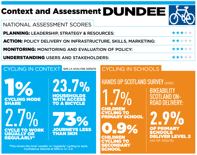 Context and Assessment for Cycling in Dundee - Cycling Scotland 2013