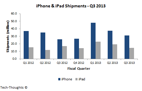 iPhone & iPad Shipments - Q3 2013