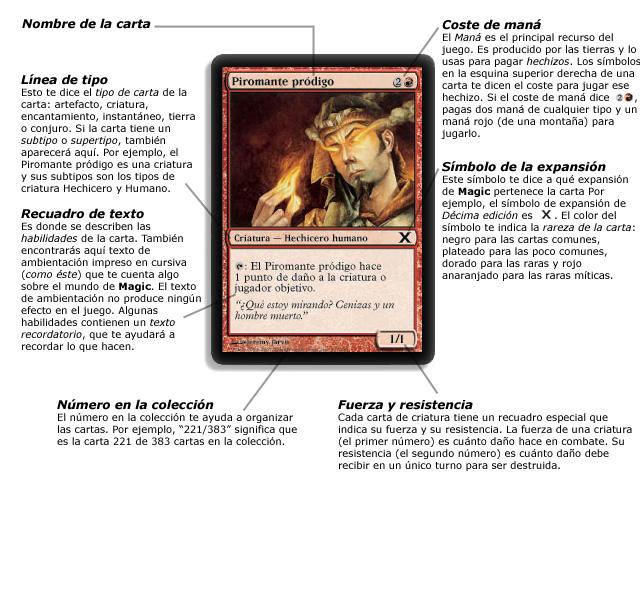 Cybermundo Magic the Gathering: Anatomía de una carta Magic