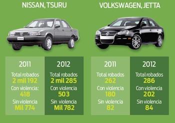 2013 Nissan Tsuru y Volkswagen Jetta, los autos más robados en Puebla