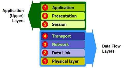 Pengertian Dan Fungsi 7 Layer OSI Pada Jaringan Komputer