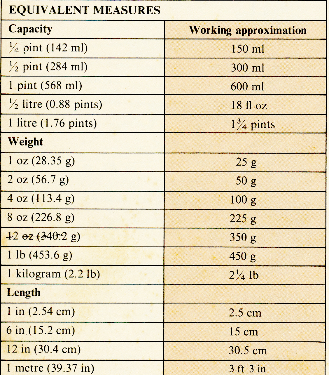 Angies kitchen handy conversion charts handy conversion charts geenschuldenfo Choice Image