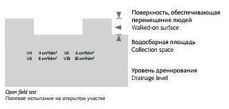 Классы сопротивления скольжению для промышленных участков и водосборная площадь