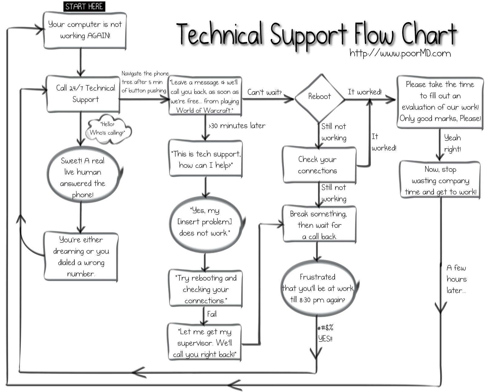 Poor md technical support flow chart technical support flow chart nvjuhfo Choice Image