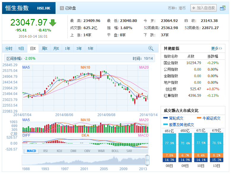 中国株コバンザメ投資 香港ハンセン指数20141014